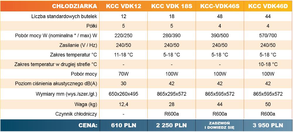 Chłodziarki KCC Innova Tabela