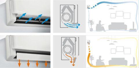 klimatyzator daikin bluevolution STYLISH FTXA+RXA efekt coandy