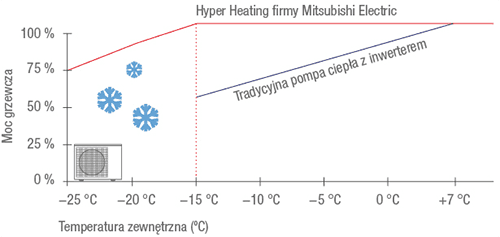 technologia-hyper-heating-mitsubishi-electric
