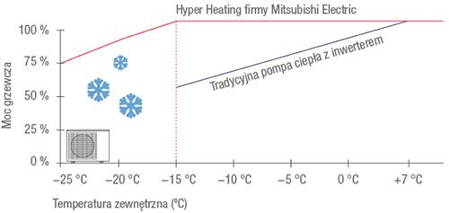 technologia-hyper-heating-mitsubishi-electric