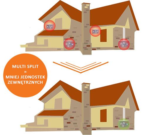 klimatyzatory-multi-split-toshiba-tylko-jedna-jednostka-zewnetrzna