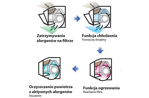 mitshubishi-heavy-system-antyalergenowy